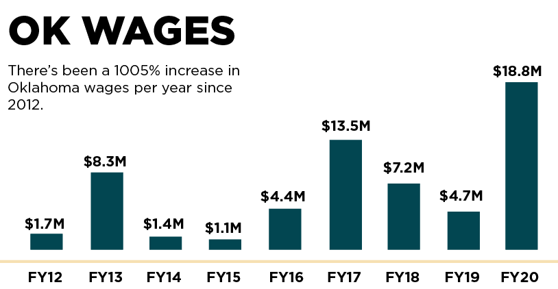 Oklahoma wages per year since 2012